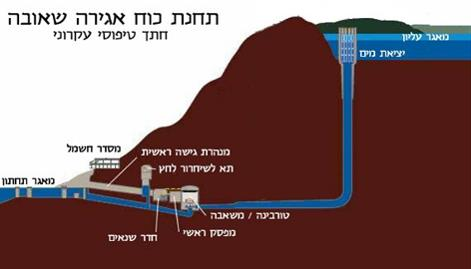 "Israel  – ""Gilboa Hydroelectric Power Station"